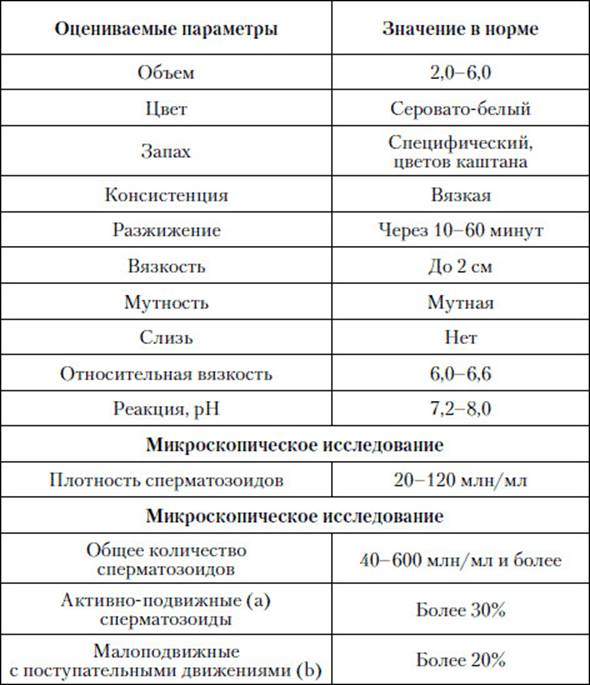 kakie-produkti-povishayut-skorost-spermatozoidov