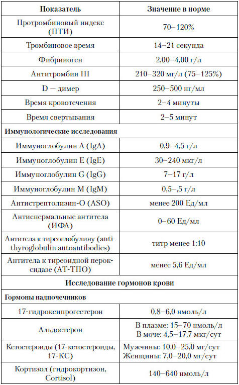 Анализ крови на МНО нормы расшифровка показателей