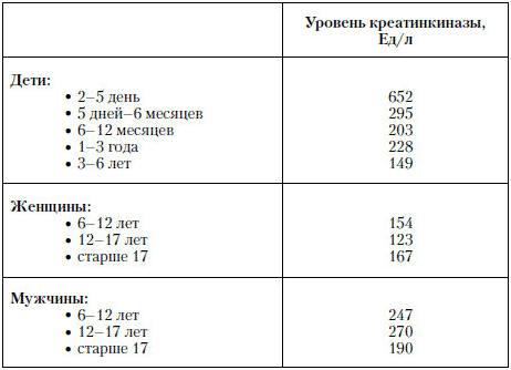 Анализ крови ревматоидный фактор норма у детей больничный лист бланк 2012