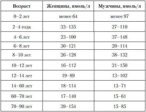 Уровень тестостерона 17 нмоль/л