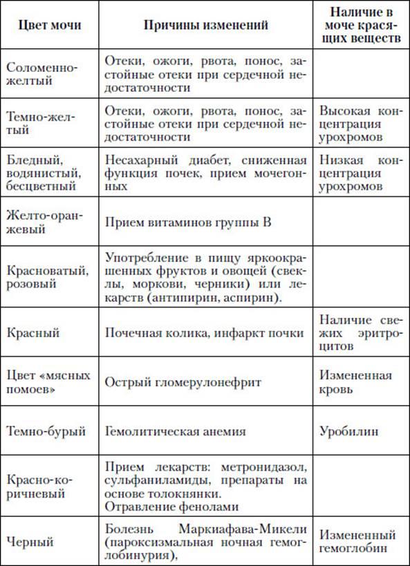 Общий анализ мочи уробилиногены Медицинская книжка Автозаводская (Замоскворецкая линия)