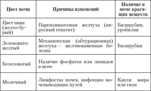 Анализы какой цвет мочи норма Выписной эпикриз Сретенский бульвар